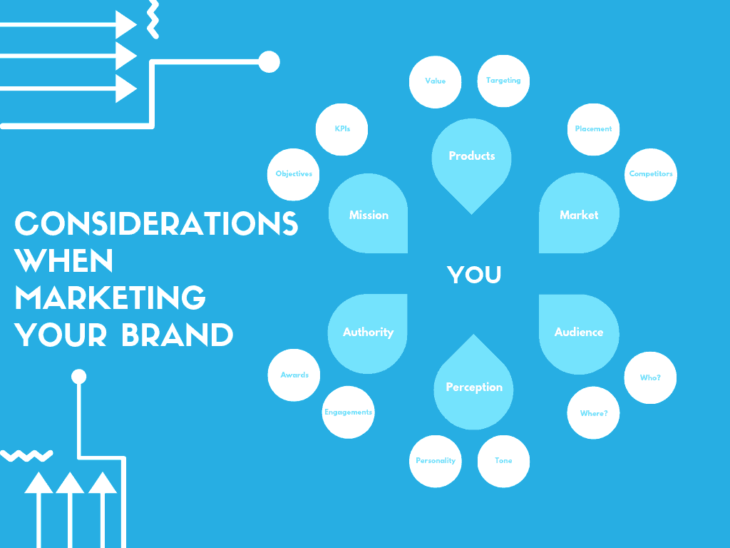 Brand Marketing Infographic