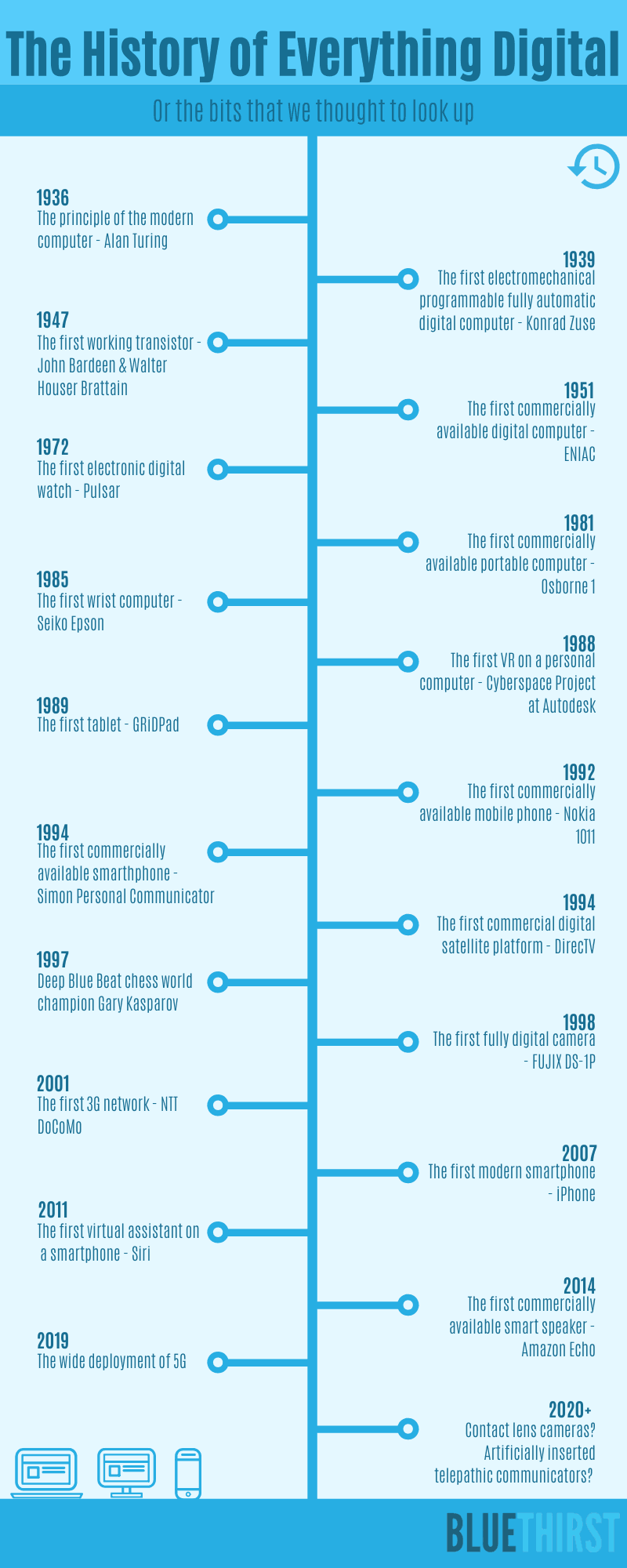 History of everything digital infographic